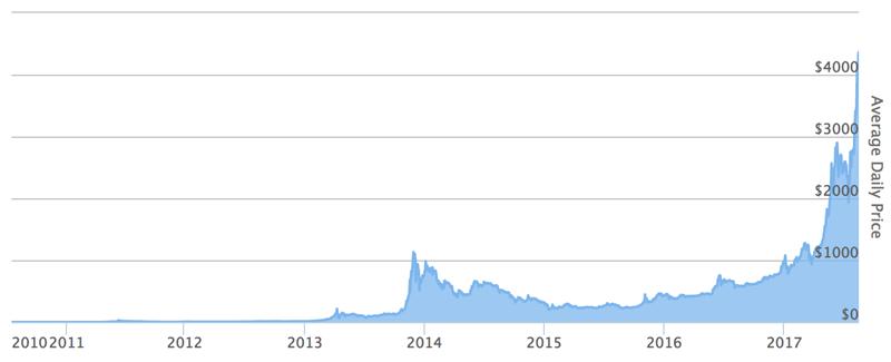 historical price cryptocurrencies
