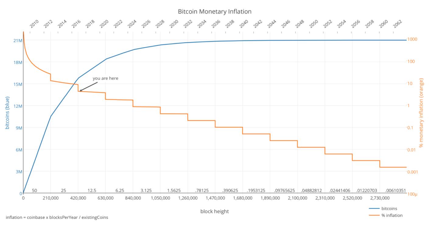 Jumlah Supply dan Tingkat Inflasi Bitcoin - Cointelegraph.com