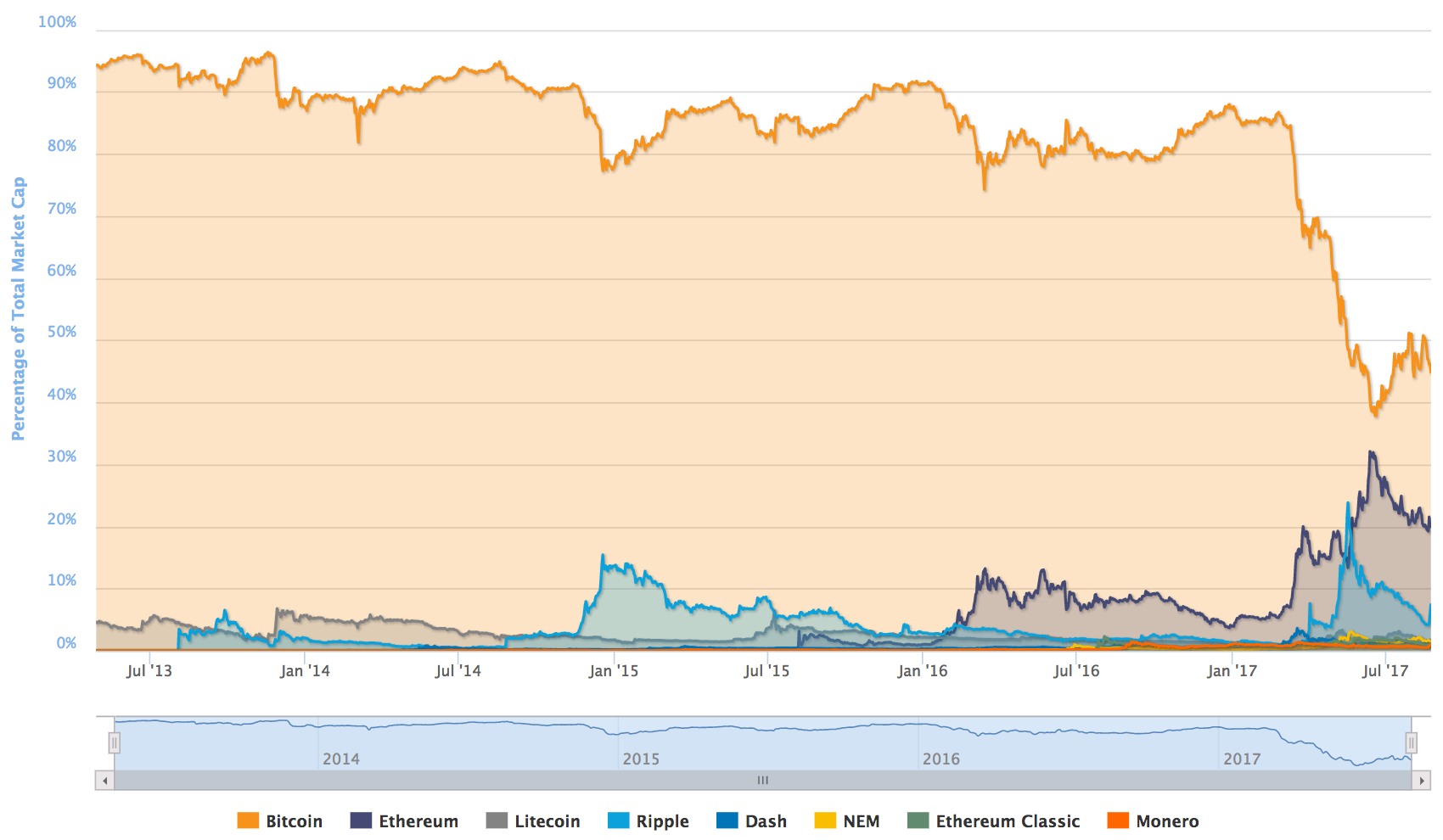 Projected market cap of cryptocurrency
