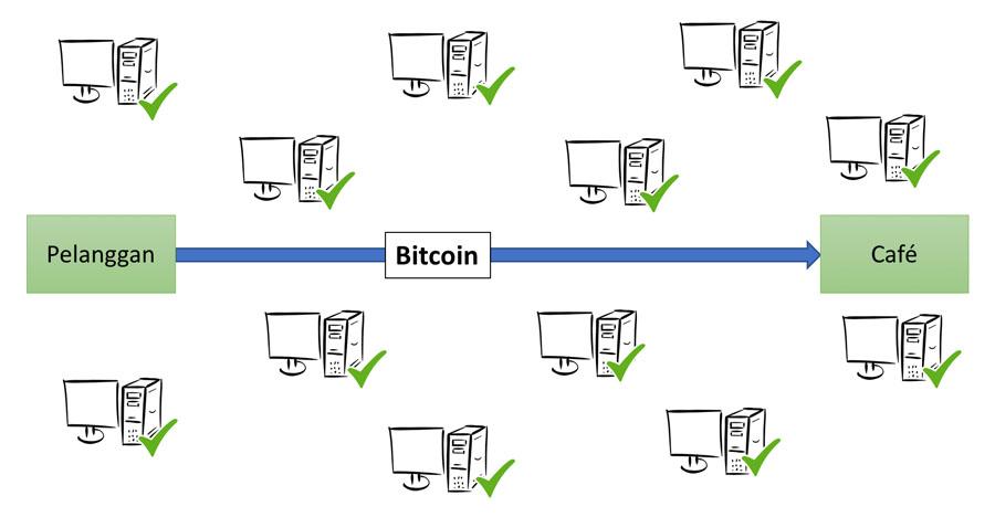 Pembelian kopi dengan Bitcoin